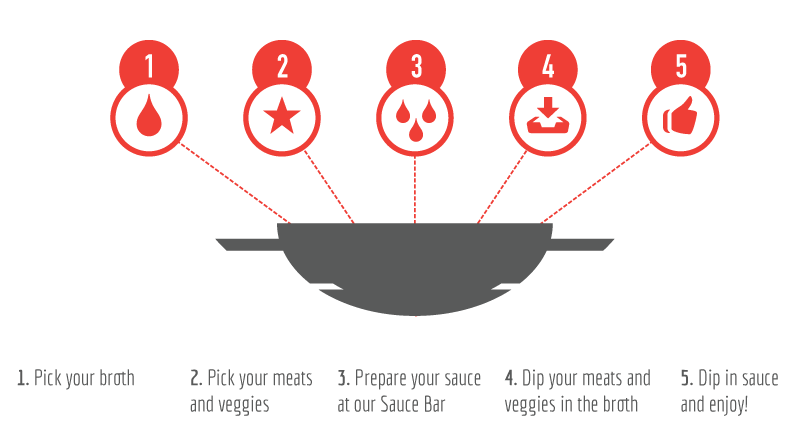 How to Hot Pot